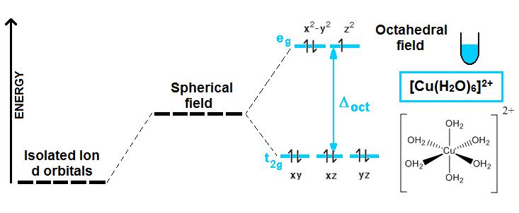 Crystal Field Theory CuSO4