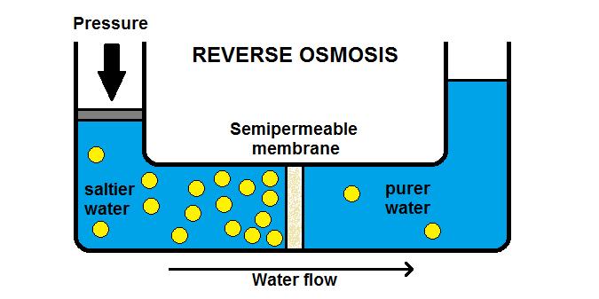 Reverese Osmosis