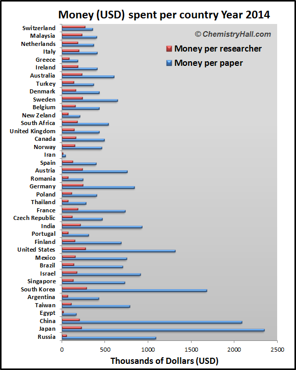 Money per paper and per researcher absolute values