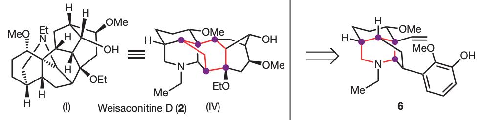 network-analysis retrosynthesis